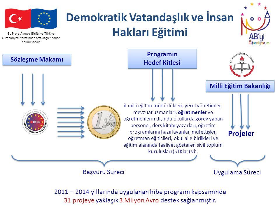 Demokratik Vatandaşlık ve İnsan Hakları Eğitimi Milli Eğitim Bakanlığı