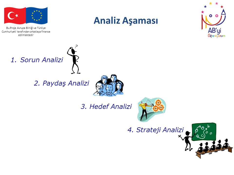 Analiz Aşaması 1. Sorun Analizi 2. Paydaş Analizi 3. Hedef Analizi