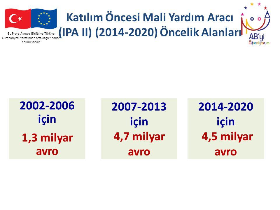 Katılım Öncesi Mali Yardım Aracı (IPA II) (2014-2020) Öncelik Alanları