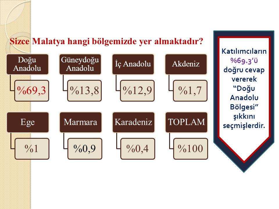 %1 %0,9 %0,4 %100 Sizce Malatya hangi bölgemizde yer almaktadır Ege