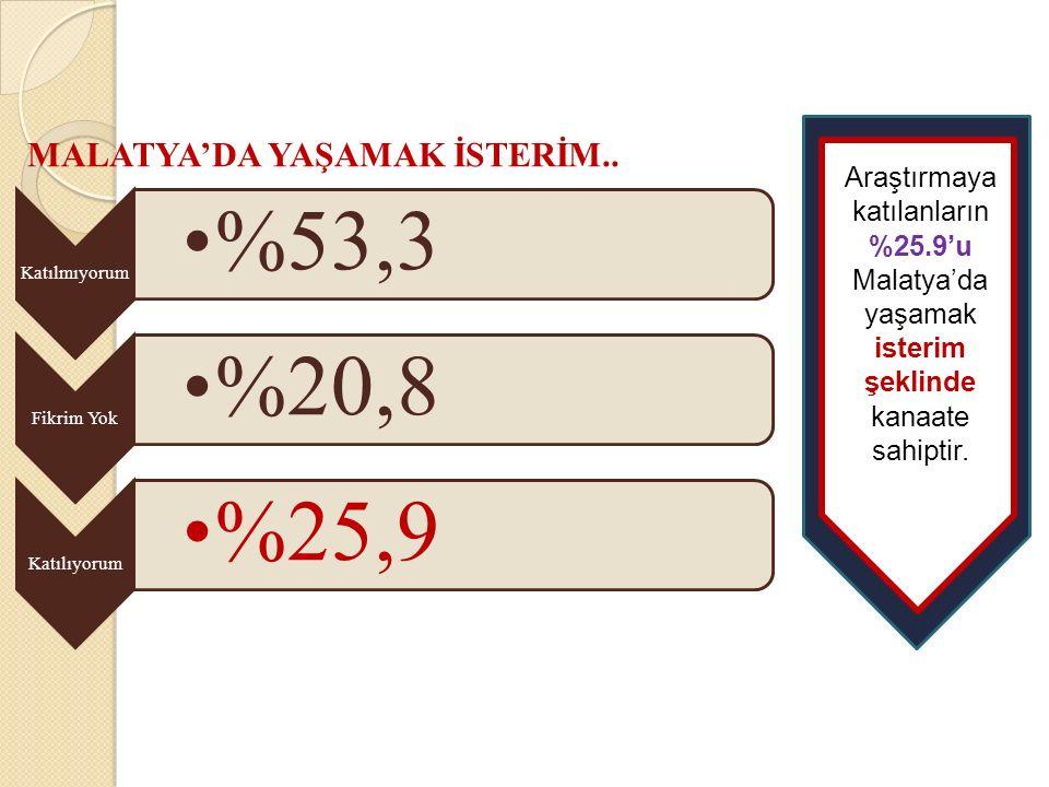 %53,3 %20,8 %25,9 MALATYA'DA YAŞAMAK İSTERİM..