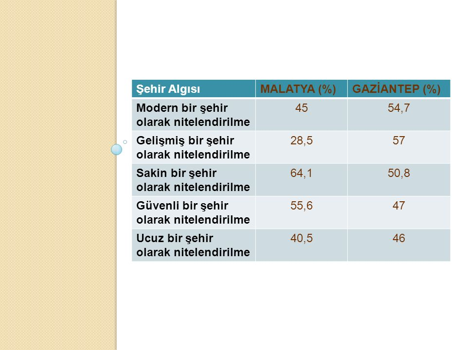 s Şehir Algısı MALATYA (%) GAZİANTEP (%)