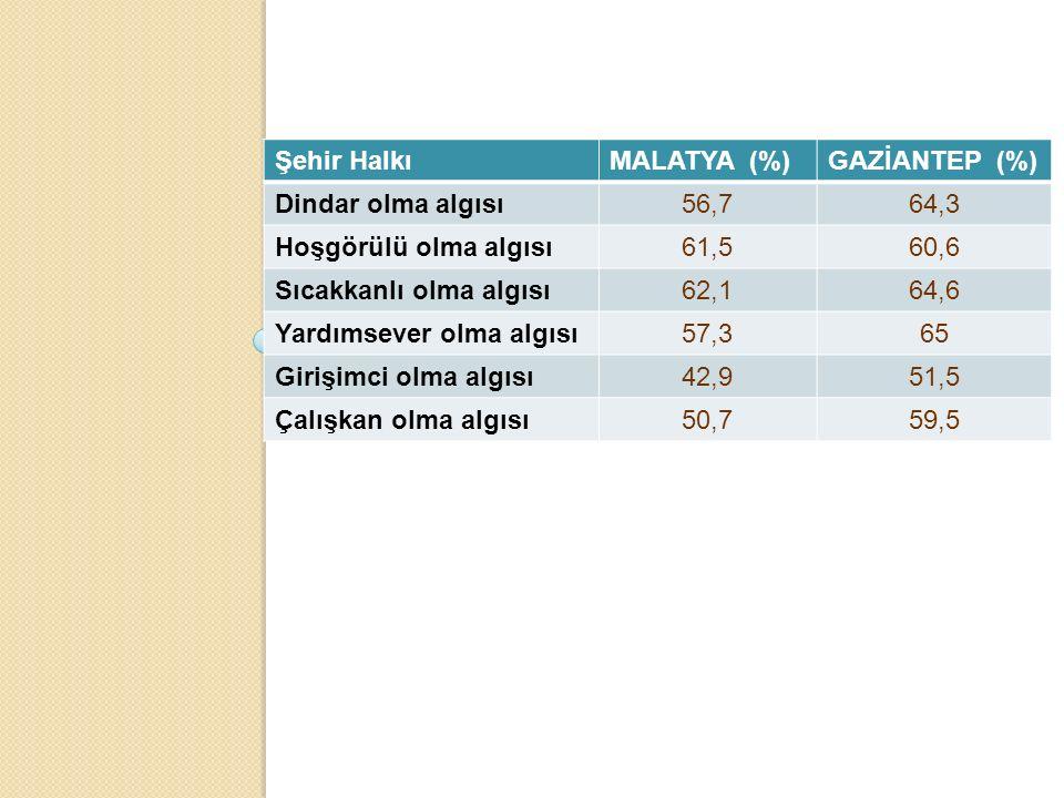 Şehir Halkı MALATYA (%) GAZİANTEP (%) Dindar olma algısı. 56,7. 64,3. Hoşgörülü olma algısı.