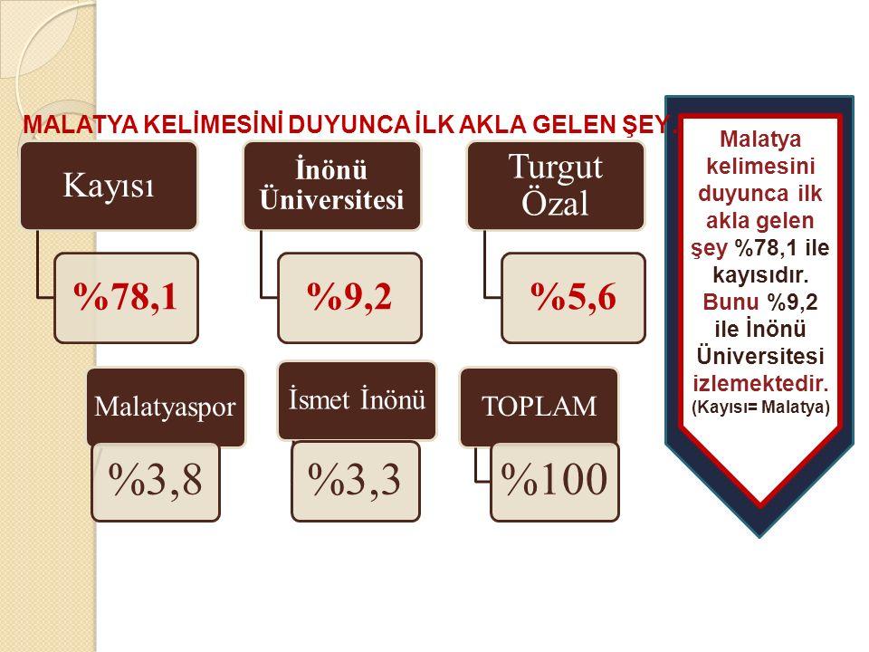 %3,8 %3,3 %100 %78,1 %9,2 %5,6 İnönü Üniversitesi Malatyaspor