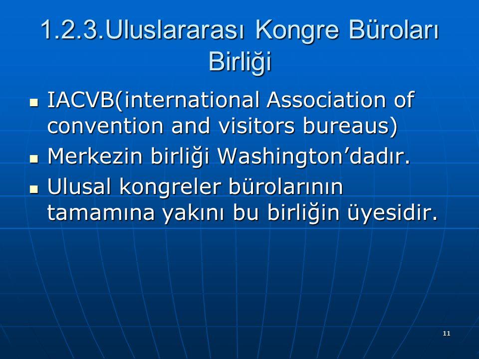 1.2.3.Uluslararası Kongre Büroları Birliği