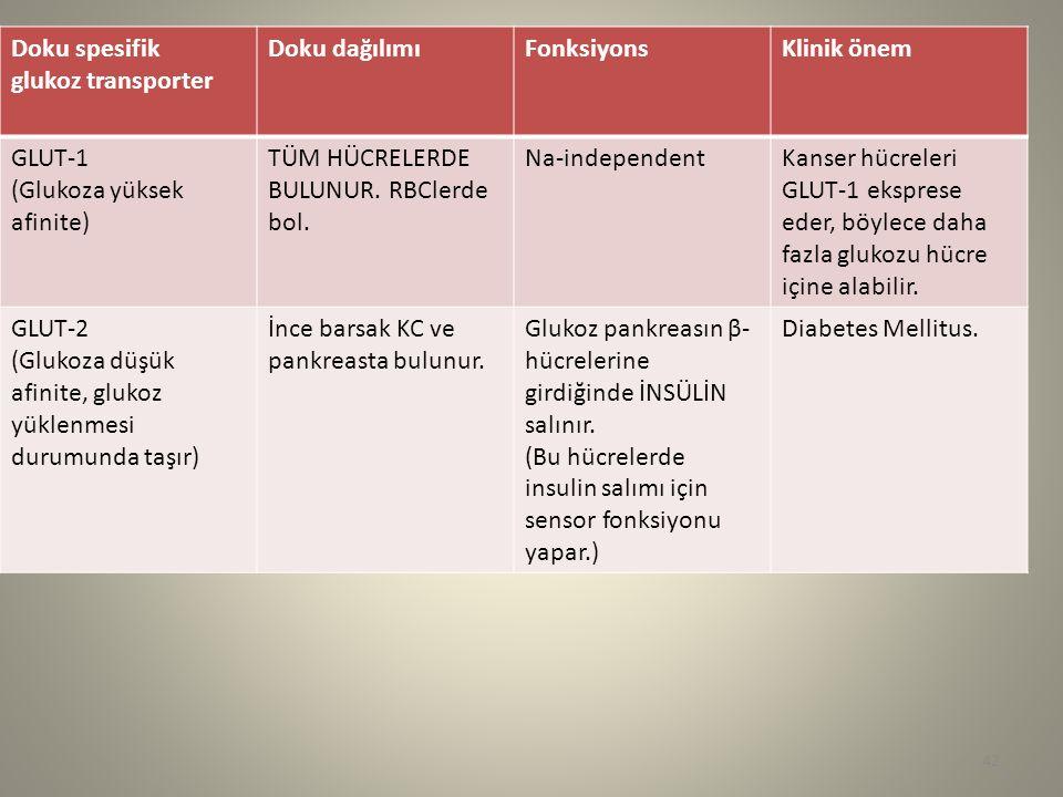 Doku spesifik glukoz transporter. Doku dağılımı. Fonksiyons. Klinik önem. GLUT-1. (Glukoza yüksek afinite)