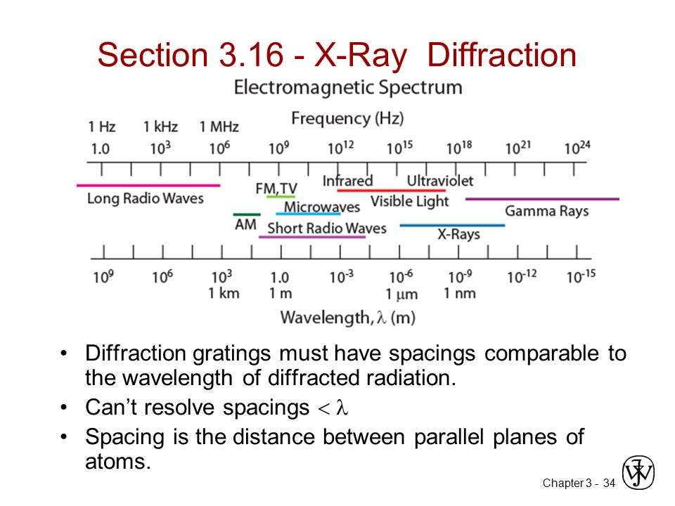 Section 3.16 - X-Ray Diffraction