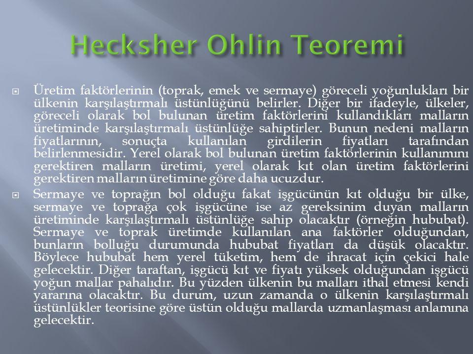 Hecksher Ohlin Teoremi