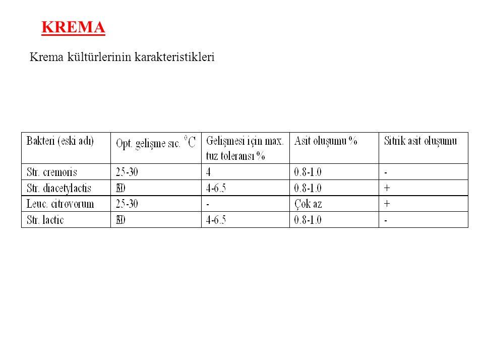 Krema kültürlerinin karakteristikleri