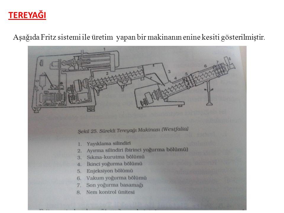 TEREYAĞI Aşağıda Fritz sistemi ile üretim yapan bir makinanın enine kesiti gösterilmiştir.