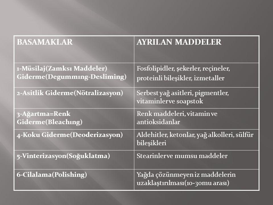 BASAMAKLAR AYRILAN MADDELER