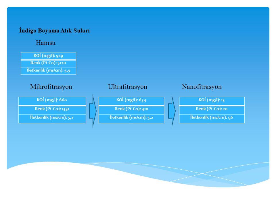 Hamsu Mikrofitrasyon Ultrafitrasyon Nanofitrasyon