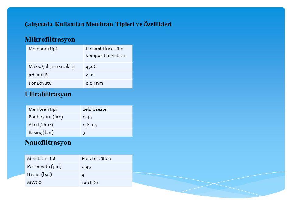 Mikrofiltrasyon Ultrafiltrasyon Nanofiltrasyon
