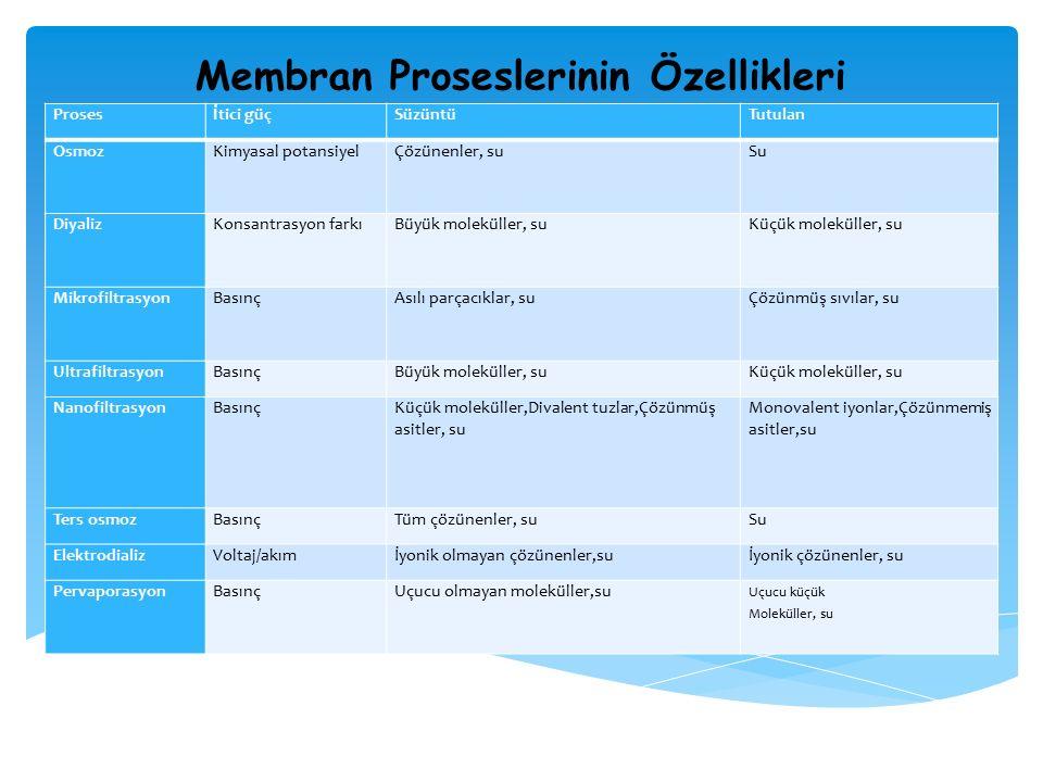 Membran Proseslerinin Özellikleri