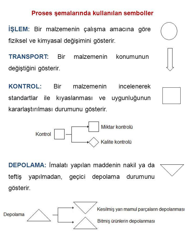 Proses şemalarında kullanılan semboller
