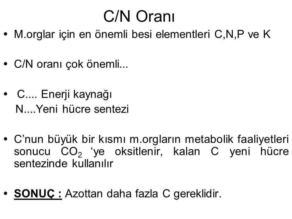 C/N Oranı M.orglar için en önemli besi elementleri C,N,P ve K