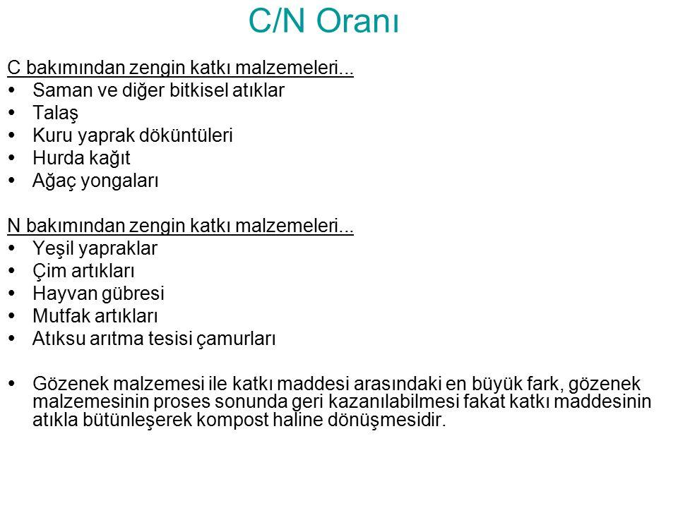C/N Oranı C bakımından zengin katkı malzemeleri...