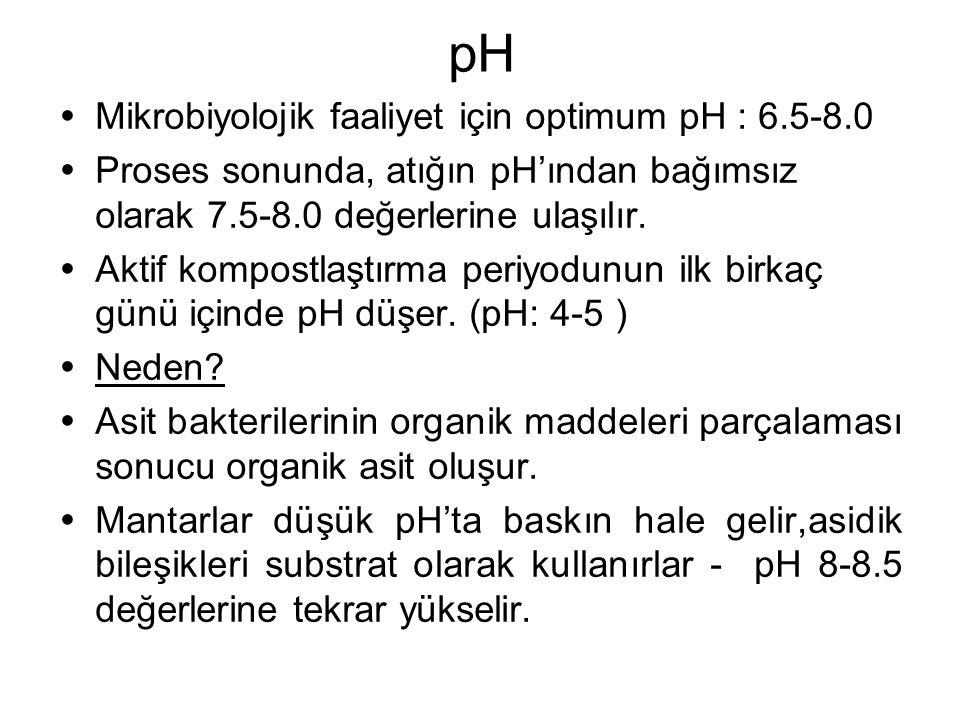 pH Mikrobiyolojik faaliyet için optimum pH : 6.5-8.0