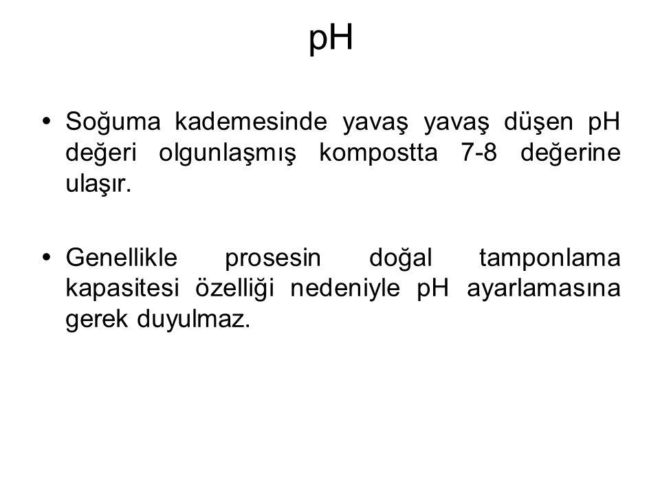 pH Soğuma kademesinde yavaş yavaş düşen pH değeri olgunlaşmış kompostta 7-8 değerine ulaşır.