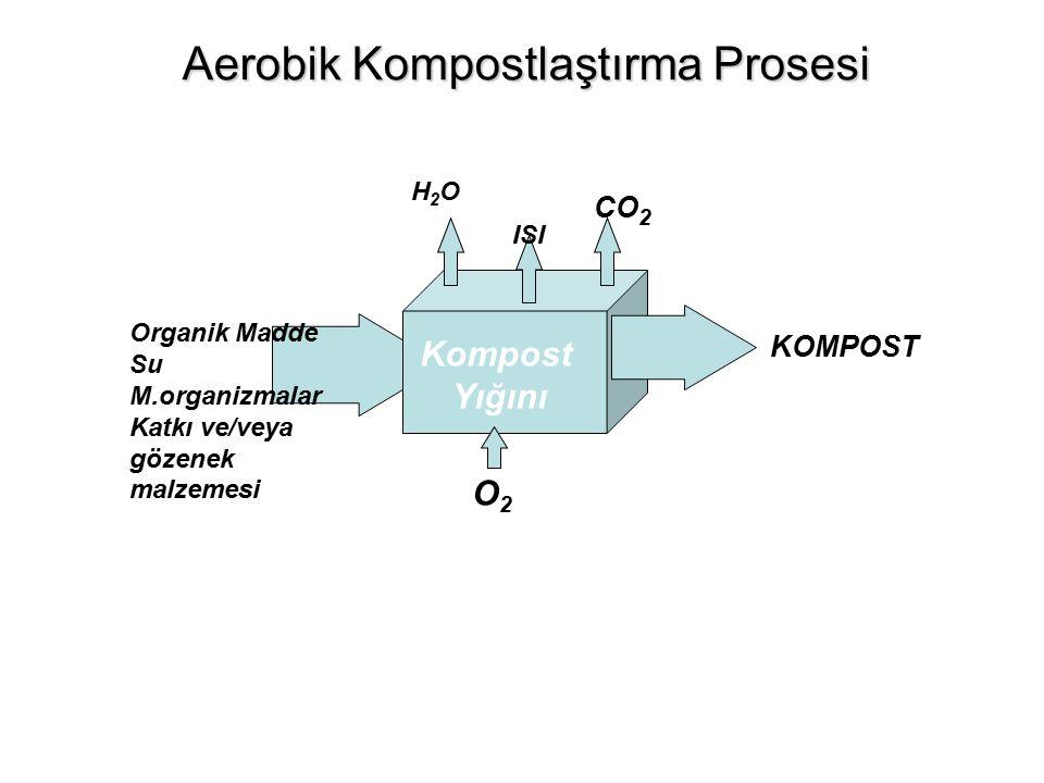 Aerobik Kompostlaştırma Prosesi