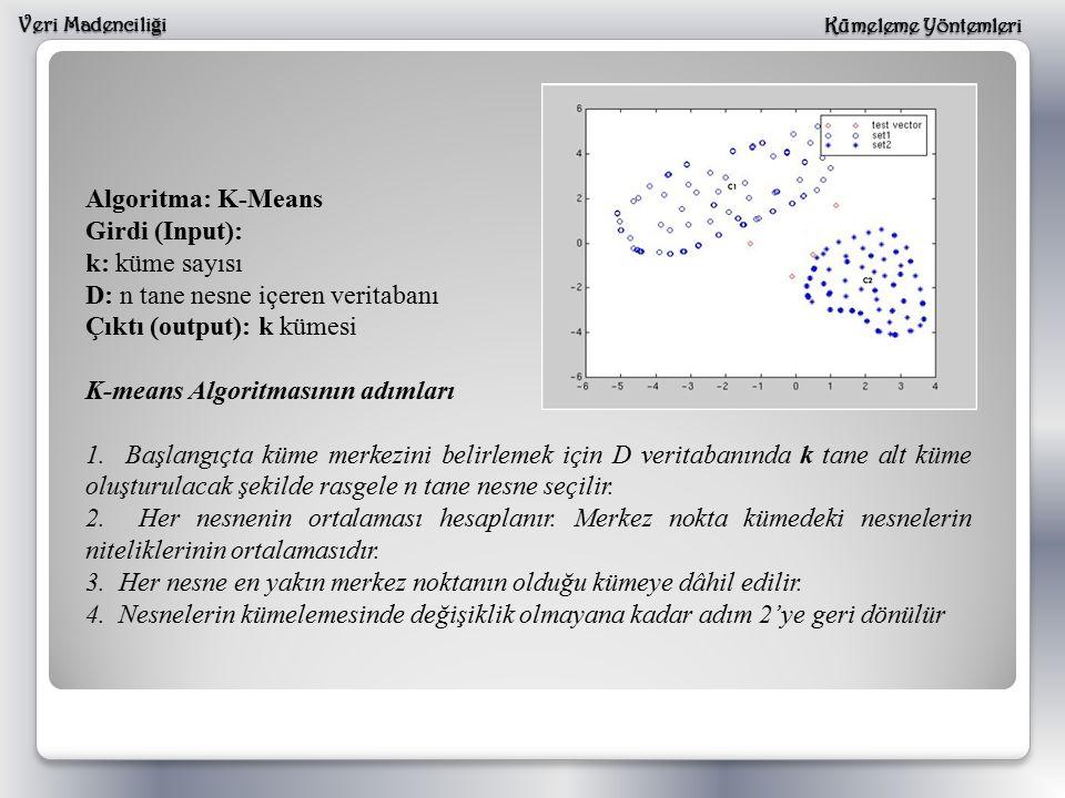 D: n tane nesne içeren veritabanı Çıktı (output): k kümesi