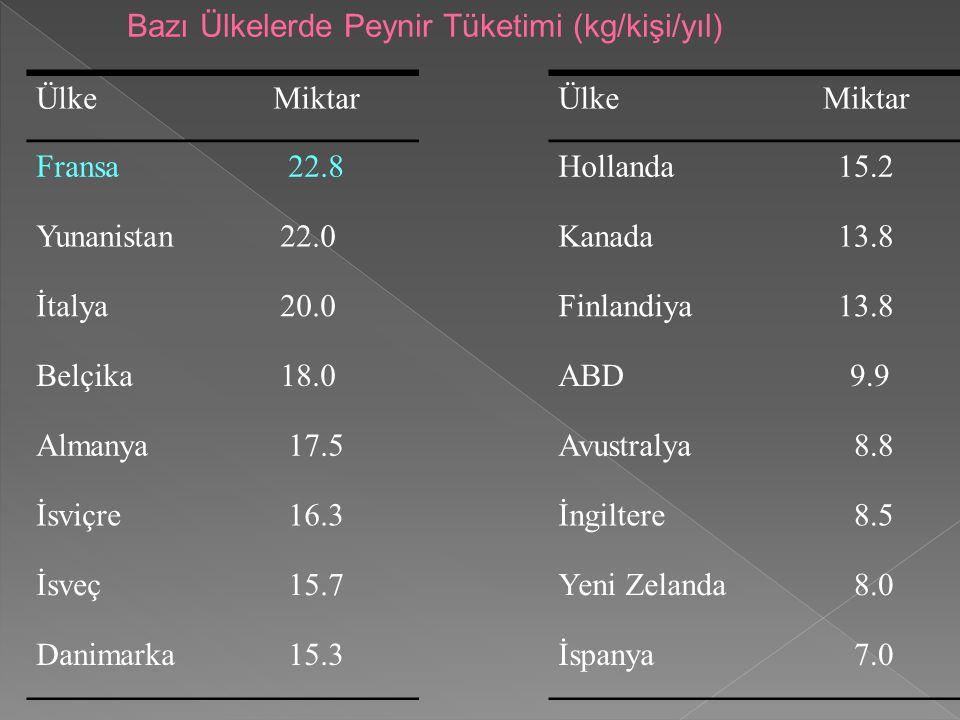 Bazı Ülkelerde Peynir Tüketimi (kg/kişi/yıl)