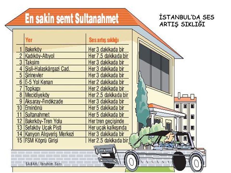 İSTANBUL'DA SES ARTIŞ SIKLIĞI