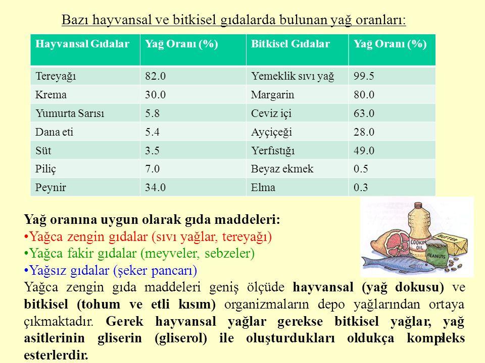 Bazı hayvansal ve bitkisel gıdalarda bulunan yağ oranları: