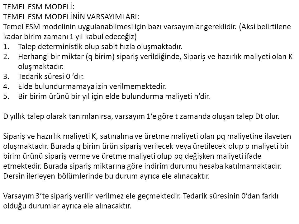 TEMEL ESM MODELİ: TEMEL ESM MODELİNİN VARSAYIMLARI:
