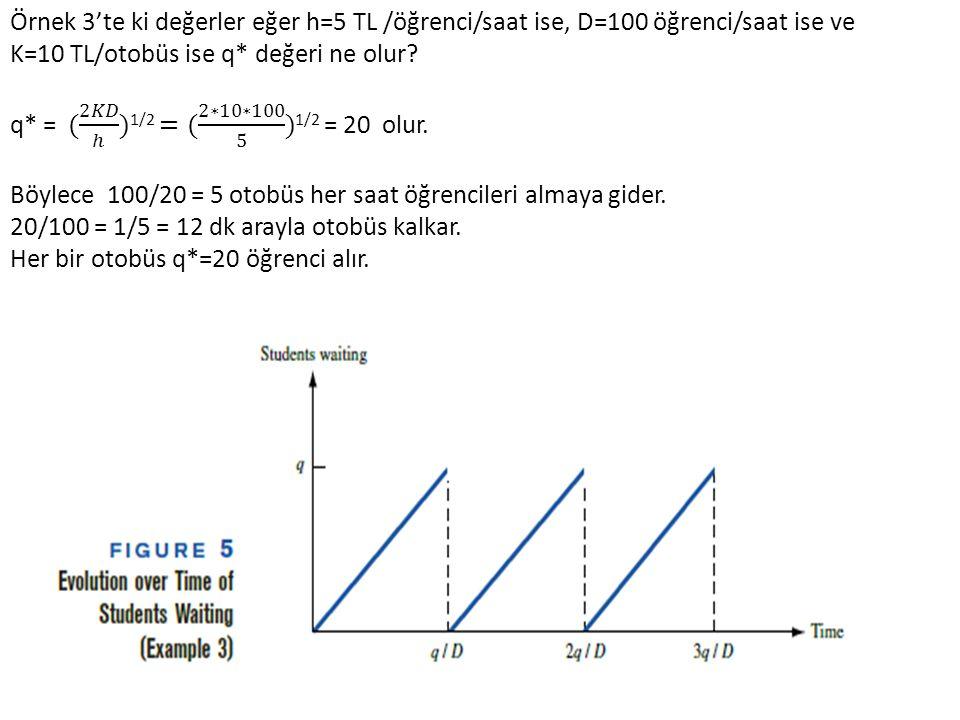 Örnek 3'te ki değerler eğer h=5 TL /öğrenci/saat ise, D=100 öğrenci/saat ise ve