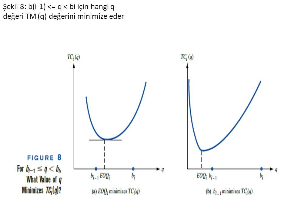 Şekil 8: b(i-1) <= q < bi için hangi q değeri TMi(q) değerini minimize eder