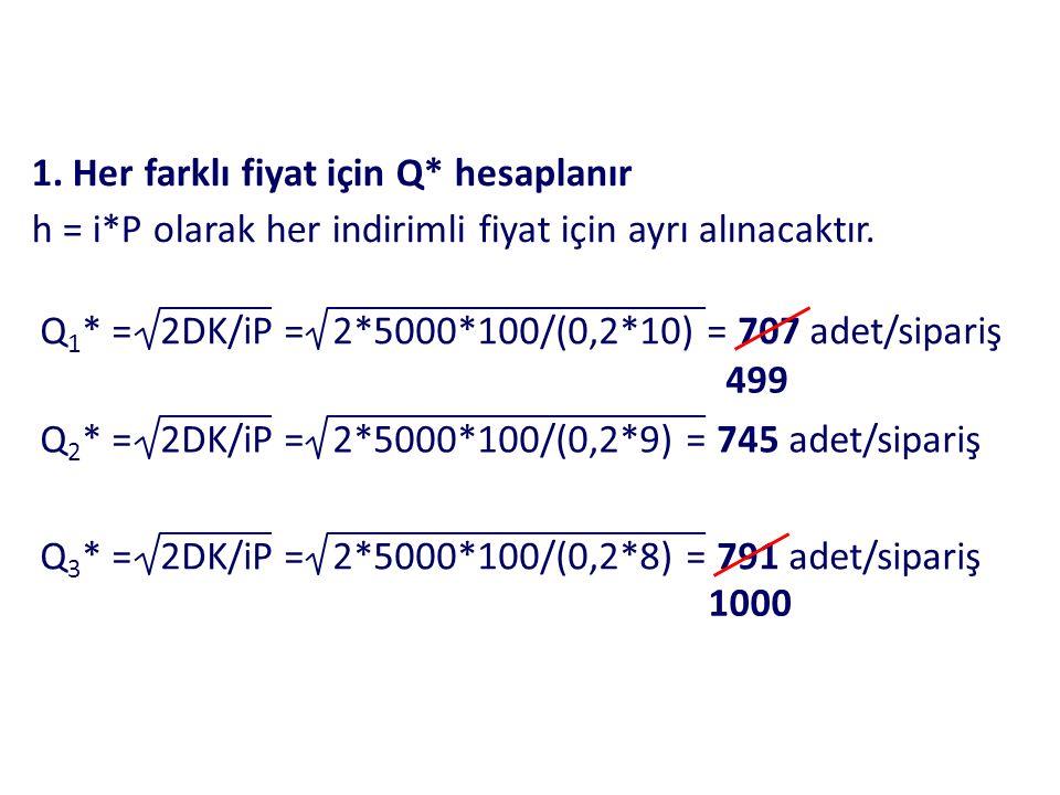 1. Her farklı fiyat için Q* hesaplanır