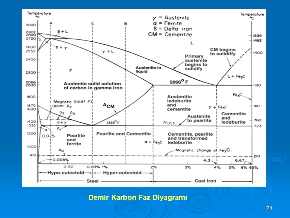 Demir Karbon Faz Diyagramı