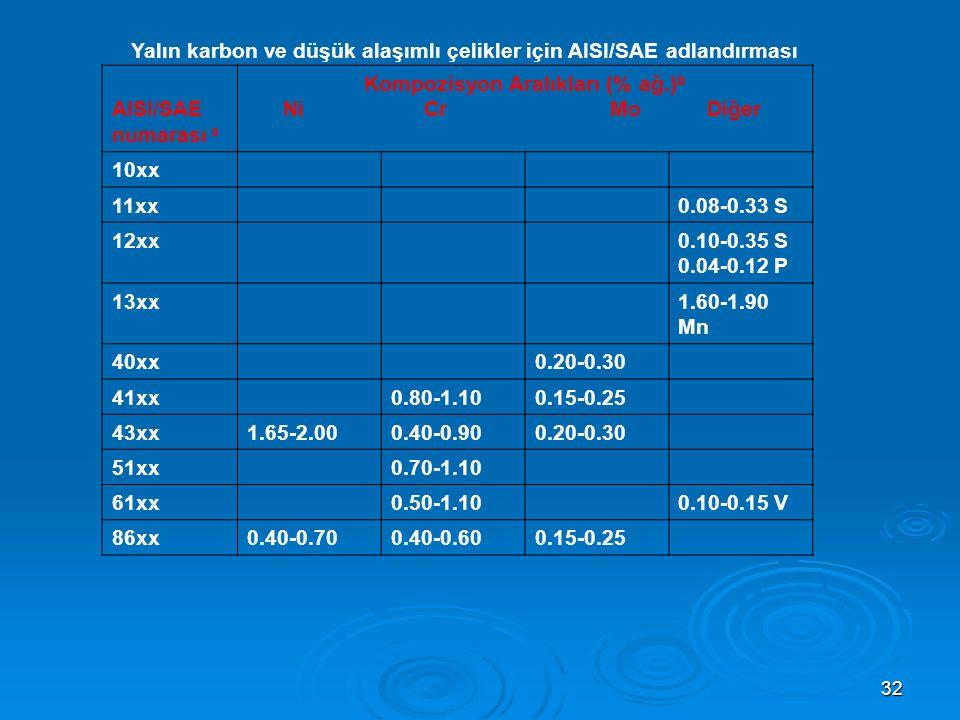 Yalın karbon ve düşük alaşımlı çelikler için AISI/SAE adlandırması
