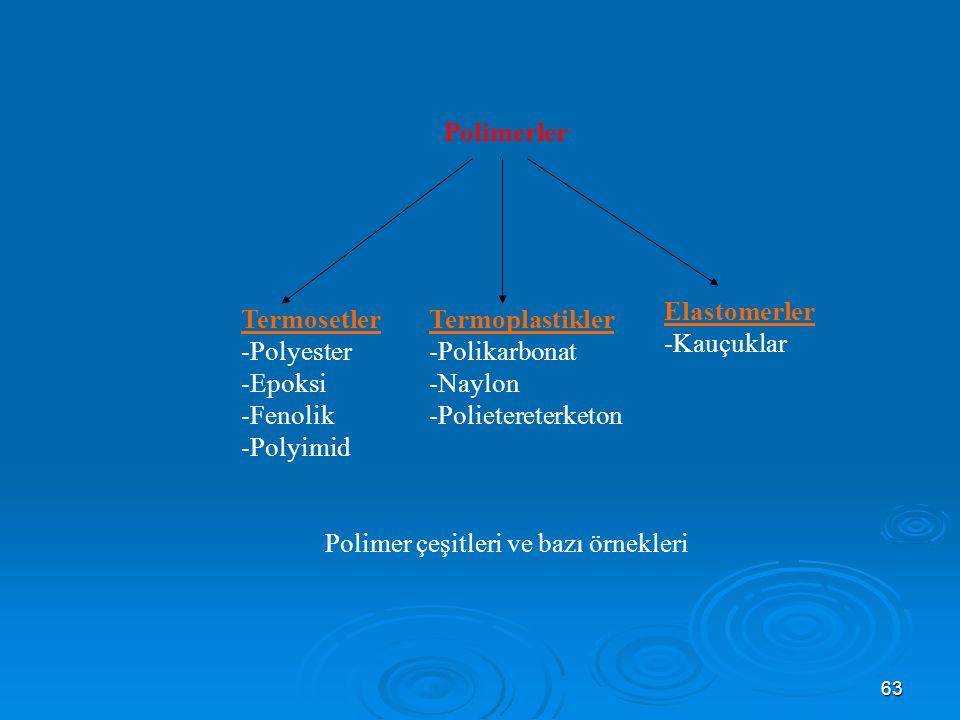 Polimer çeşitleri ve bazı örnekleri
