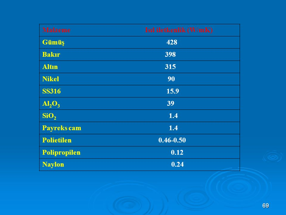 Malzeme Isıl iletkenlik (W/mK)