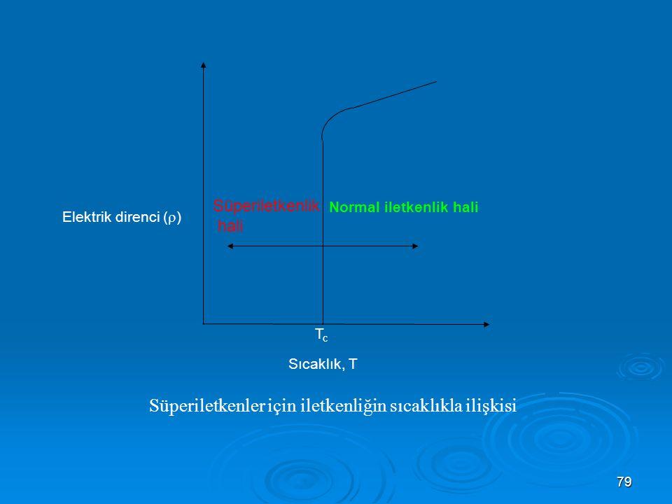 Süperiletkenler için iletkenliğin sıcaklıkla ilişkisi