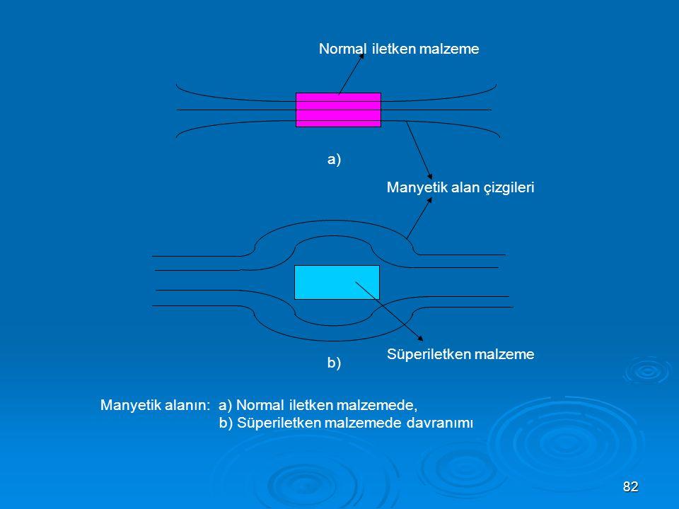 Normal iletken malzeme
