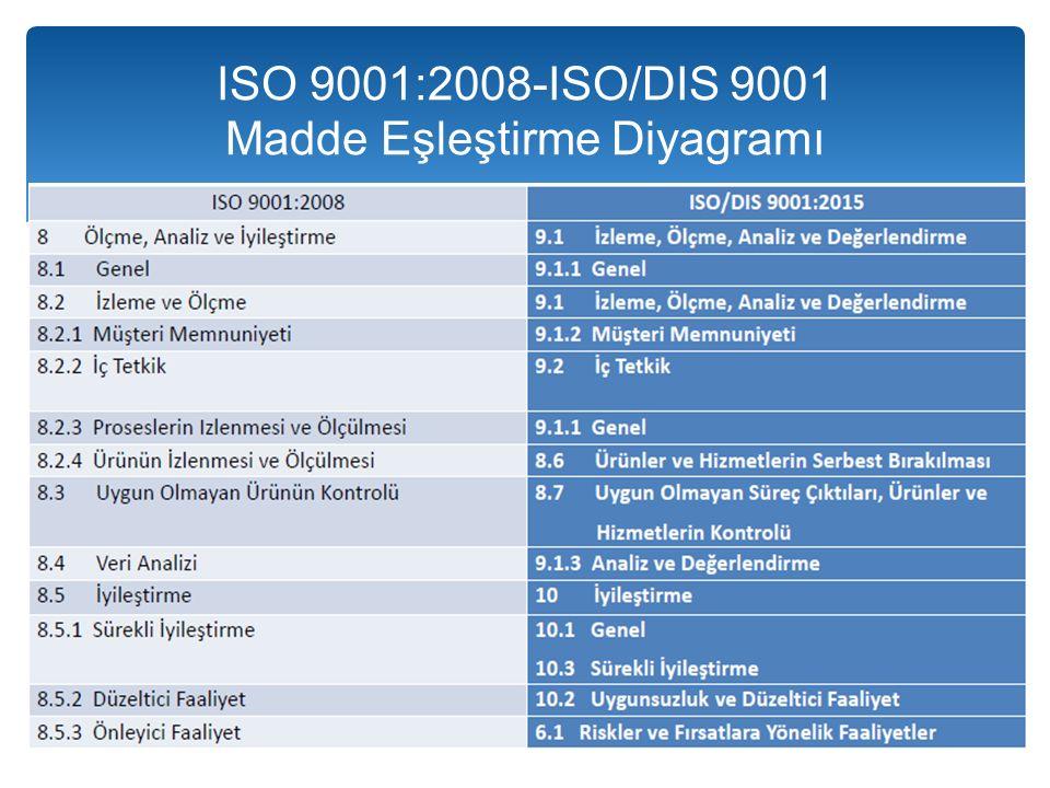 ISO 9001:2008-ISO/DIS 9001 Madde Eşleştirme Diyagramı
