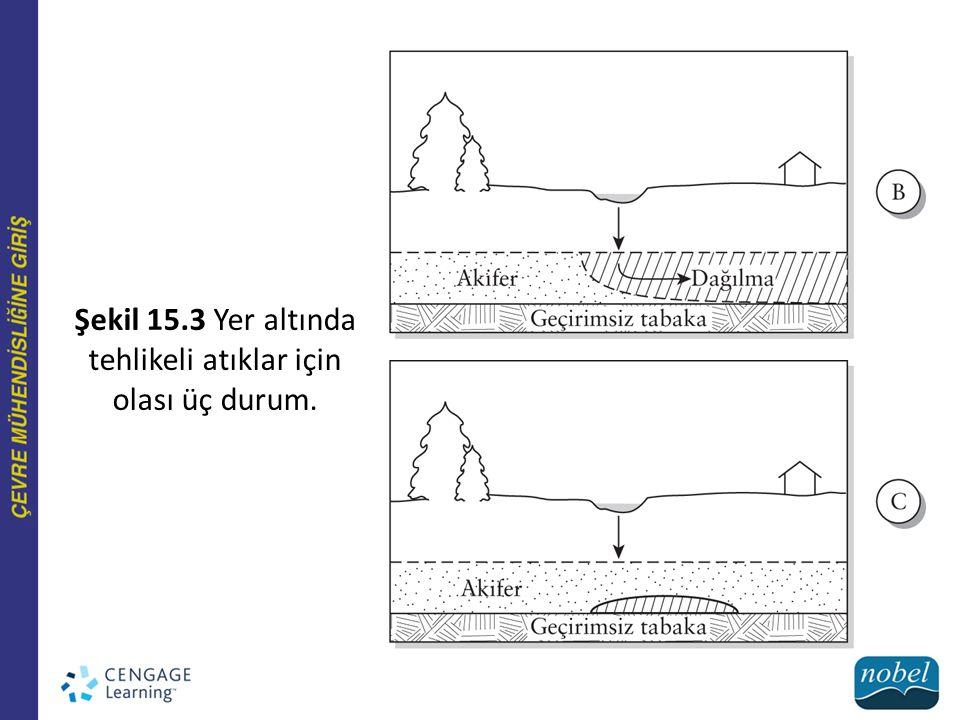 Şekil 15.3 Yer altında tehlikeli atıklar için olası üç durum.