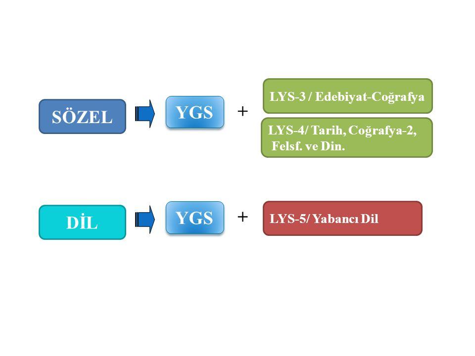 YGS SÖZEL + YGS + DİL LYS-3 / Edebiyat-Coğrafya