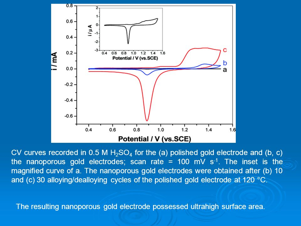 CV curves recorded in 0.5 M H2SO4 for the (a) polished gold electrode and (b, c) the nanoporous gold electrodes; scan rate = 100 mV s-1. The inset is the magnified curve of a. The nanoporous gold electrodes were obtained after (b) 10 and (c) 30 alloying/dealloying cycles of the polished gold electrode at 120 °C.