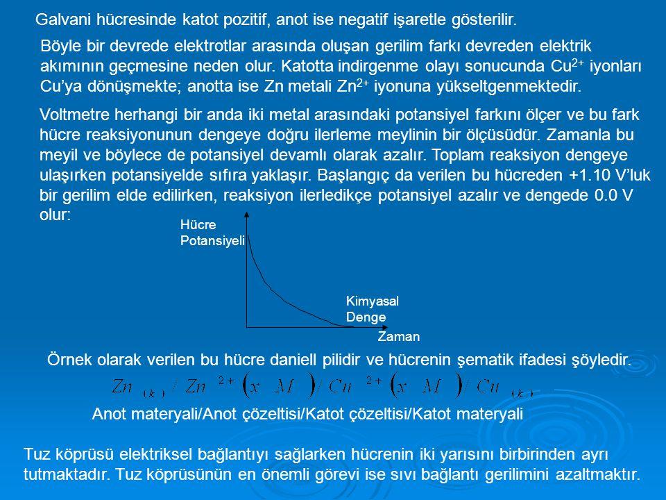 Anot materyali/Anot çözeltisi/Katot çözeltisi/Katot materyali