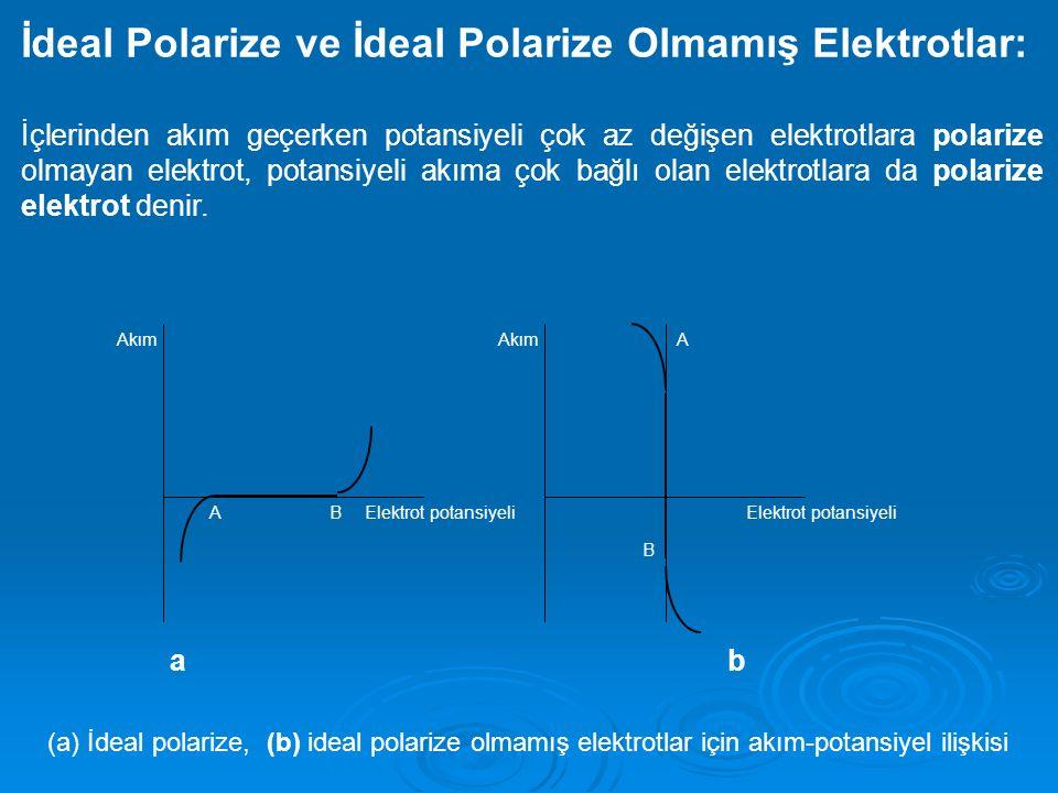 İdeal Polarize ve İdeal Polarize Olmamış Elektrotlar: