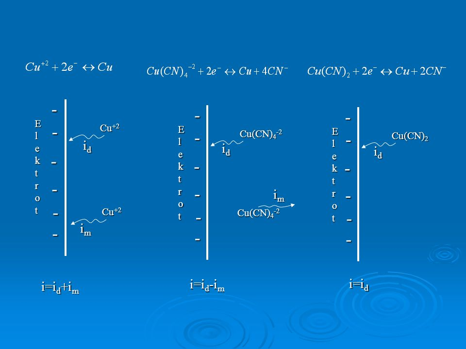 - - - id id id im im i=id-im i=id i=id+im Elektrot Cu+2 Elektrot