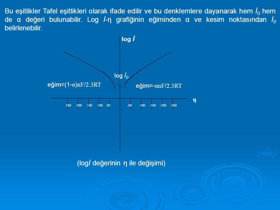 (logİ değerinin η ile değişimi)