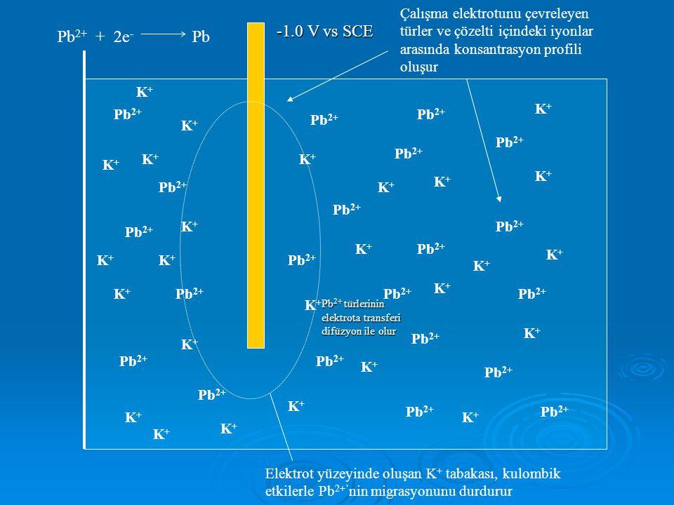 Çalışma elektrotunu çevreleyen türler ve çözelti içindeki iyonlar arasında konsantrasyon profili oluşur