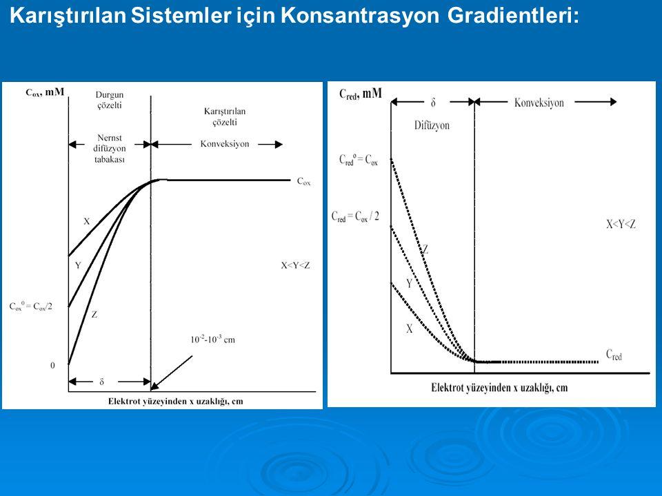 Karıştırılan Sistemler için Konsantrasyon Gradientleri: