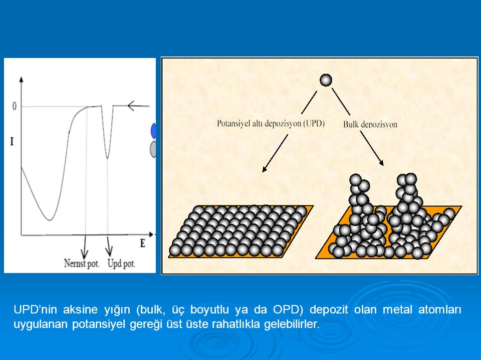 UPD'nin aksine yığın (bulk, üç boyutlu ya da OPD) depozit olan metal atomları uygulanan potansiyel gereği üst üste rahatlıkla gelebilirler.