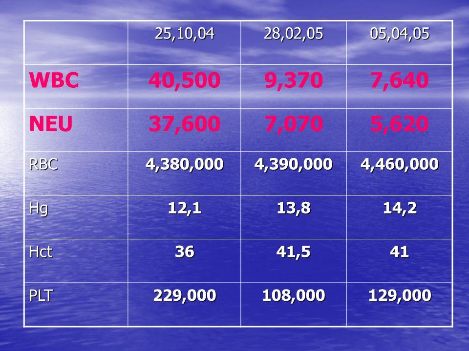 25,10,04 28,02,05. 05,04,05. WBC. 40,500. 9,370. 7,640. NEU. 37,600. 7,070. 5,620. RBC. 4,380,000.